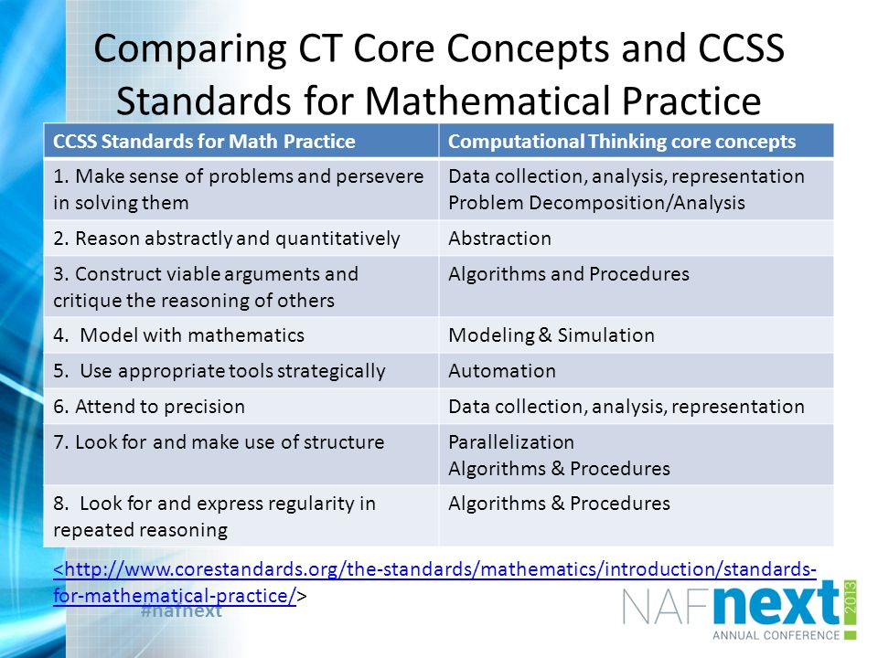 #nafnext Comparing CT Core Concepts and CCSS Standards for Mathematical Practice CCSS Standards for Math PracticeComputational Thinking core concepts 1.