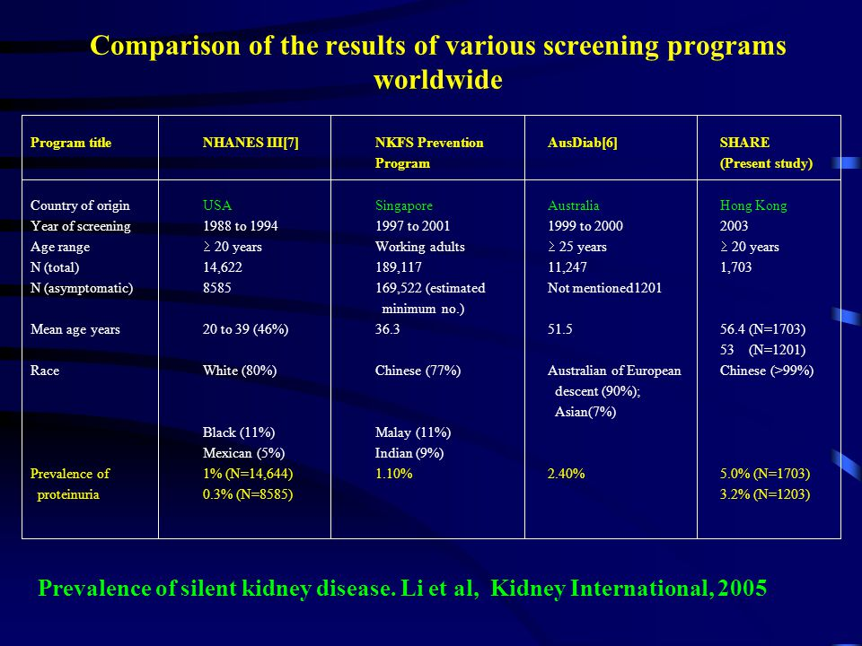 Comparison of the results of various screening programs worldwide Program titleNHANES III[7]NKFS PreventionAusDiab[6]SHARE Program(Present study) Country of originUSASingaporeAustraliaHong Kong Year of screening1988 to 19941997 to 20011999 to 20002003 Age range  20 yearsWorking adults  25 years  20 years N (total)14,622189,11711,2471,703 N (asymptomatic)8585169,522 (estimatedNot mentioned1201 minimum no.) Mean age years20 to 39 (46%)36.351.556.4 (N=1703) 53 (N=1201) RaceWhite (80%)Chinese (77%)Australian of EuropeanChinese (>99%) descent (90%); Asian(7%) Black (11%)Malay (11%) Mexican (5%)Indian (9%) Prevalence of1% (N=14,644)1.10%2.40%5.0% (N=1703) proteinuria0.3% (N=8585)3.2% (N=1203) Prevalence of silent kidney disease.