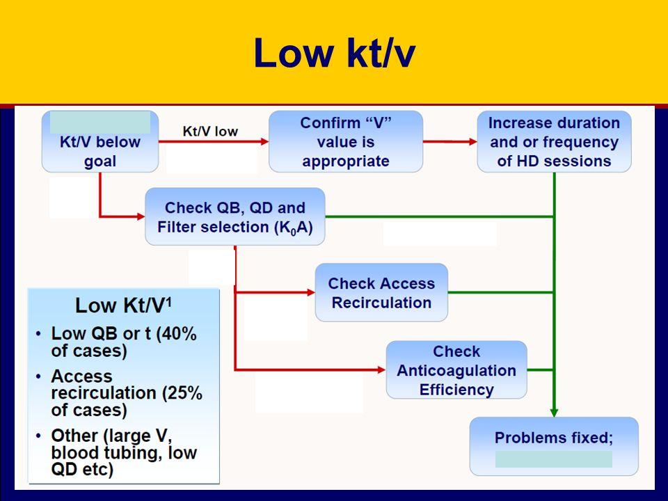 Low kt/v