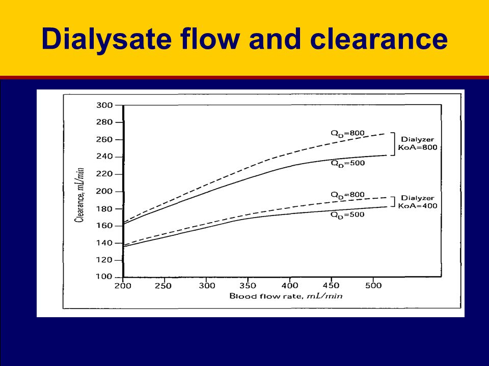 Dialysate flow and clearance