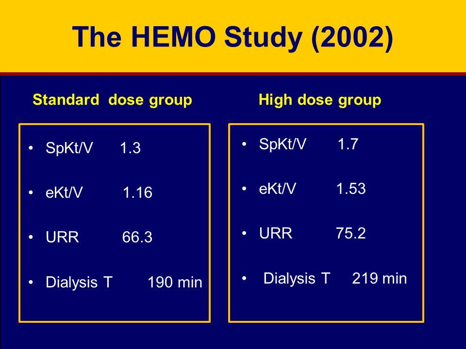 Standard dose group SpKt/V 1.3 eKt/V 1.16 URR 66.3 Dialysis T 190 min High dose group SpKt/V 1.7 eKt/V 1.53 URR 75.2 Dialysis T 219 min