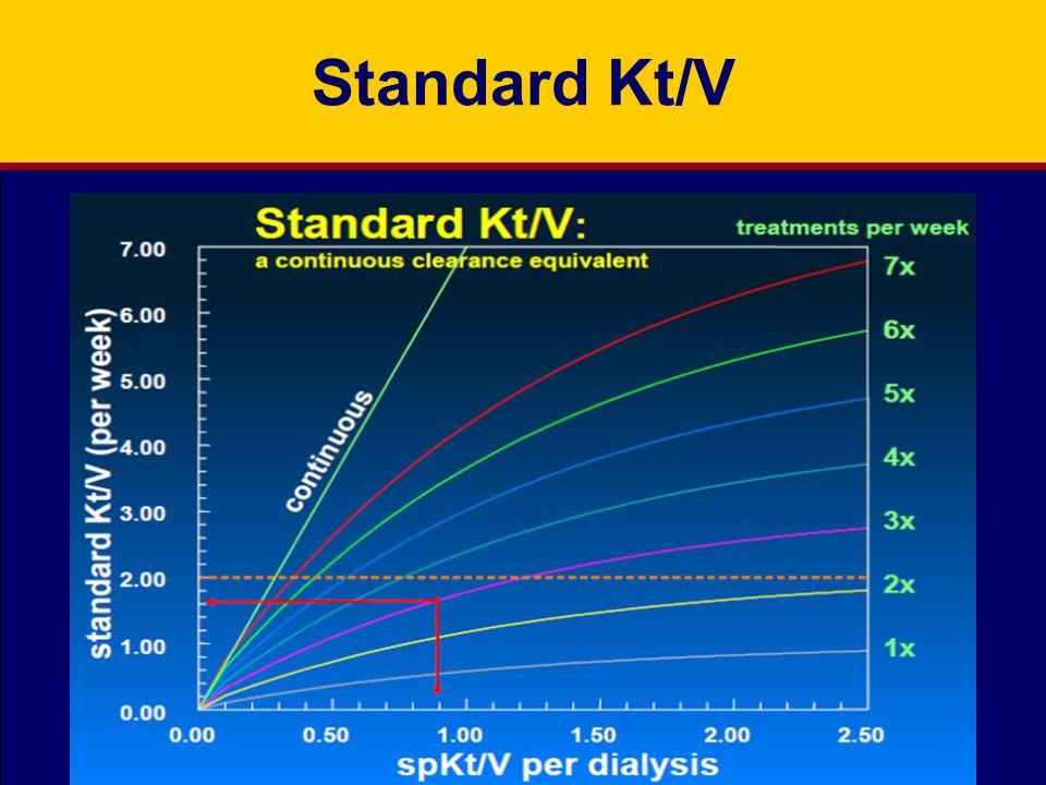 Standard Kt/V