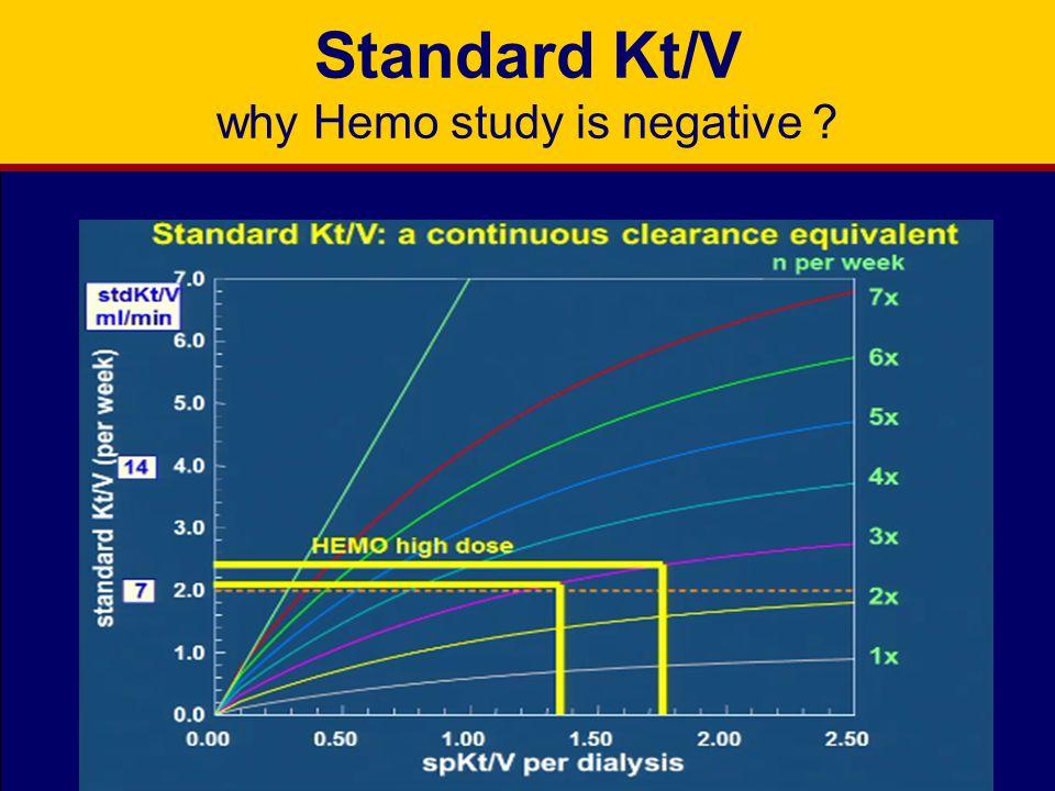 Standard Kt/V why Hemo study is negative ?