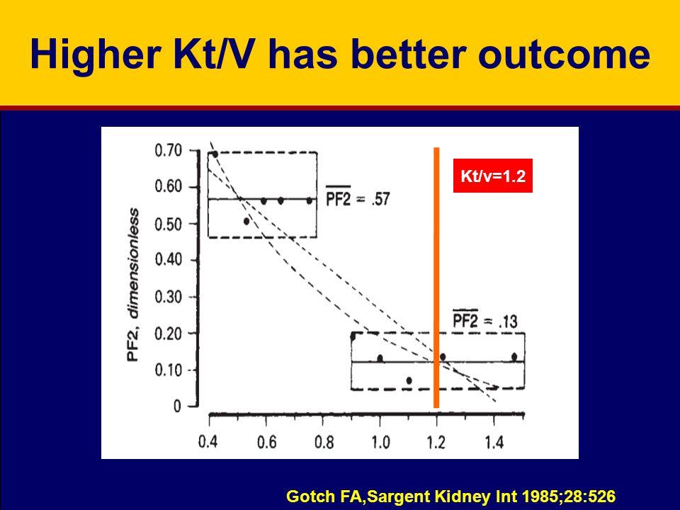 Higher Kt/V has better outcome Gotch FA,Sargent Kidney Int 1985;28:526 Kt/v=1.2