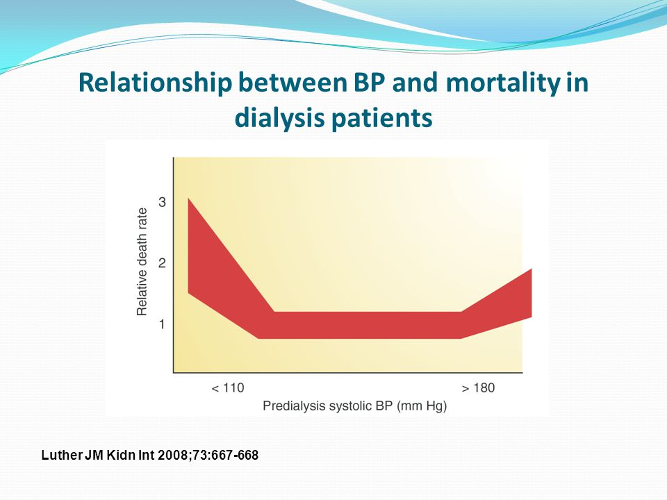Relationship between BP and mortality in dialysis patients Luther JM Kidn Int 2008;73:667-668