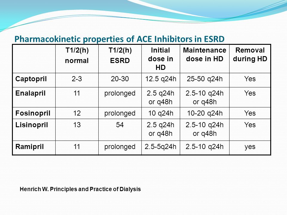 Pharmacokinetic properties of ACE Inhibitors in ESRD T1/2(h) normal T1/2(h) ESRD Initial dose in HD Maintenance dose in HD Removal during HD Captopril