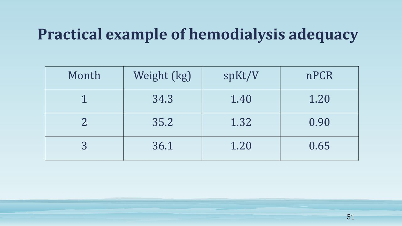 Practical example of hemodialysis adequacy nPCRspKt/VWeight (kg)Month 1.201.4034.31 0.901.3235.22 0.651.2036.13 51