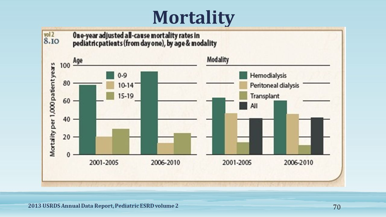 Mortality 2013 USRDS Annual Data Report, Pediatric ESRD volume 2 70
