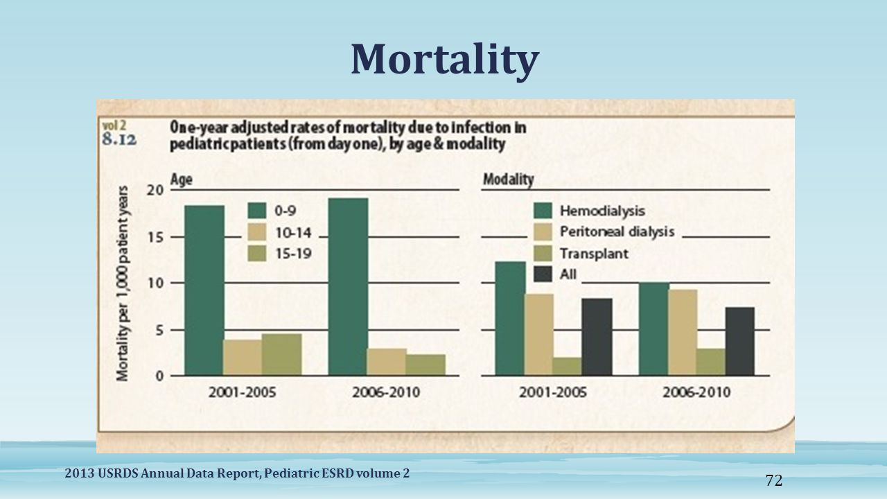 Mortality 2013 USRDS Annual Data Report, Pediatric ESRD volume 2 72