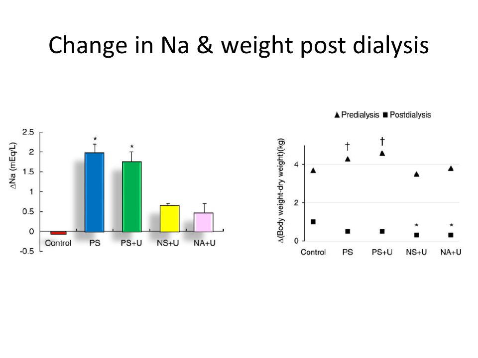 Change in Na & weight post dialysis