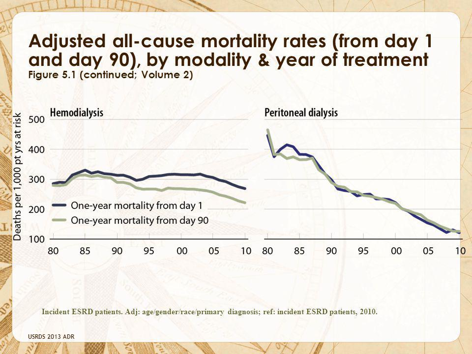 USRDS 2013 ADR Adjusted all-cause mortality rates (from day 1 and day 90), by modality & year of treatment Figure 5.1 (continued; Volume 2) Incident ESRD patients.