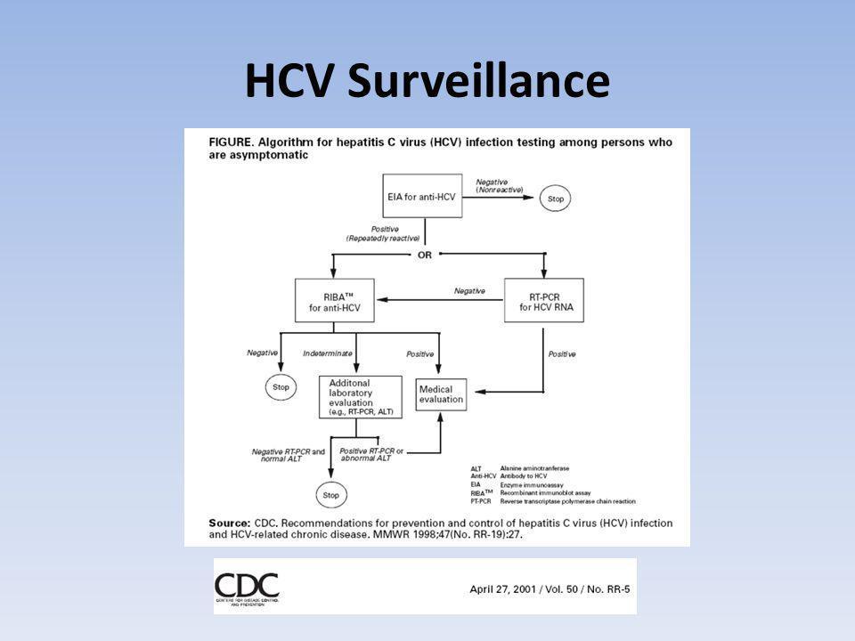 HCV Surveillance