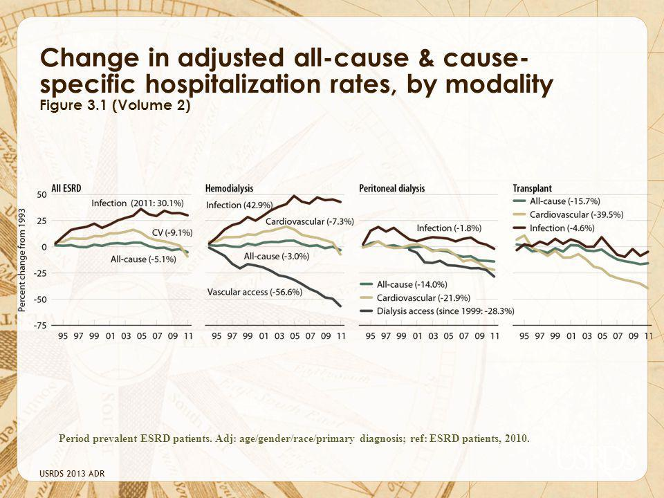 USRDS 2013 ADR Change in adjusted all-cause & cause- specific hospitalization rates, by modality Figure 3.1 (Volume 2) Period prevalent ESRD patients.
