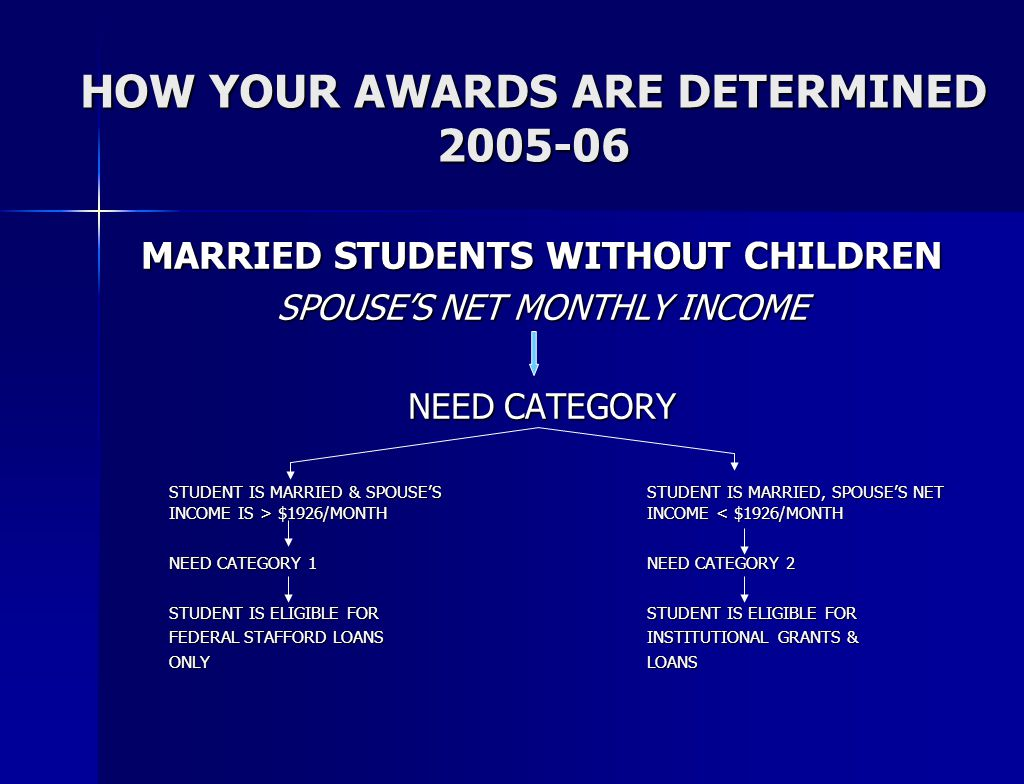 HOW YOUR AWARDS ARE DETERMINED 2005-06 MARRIED STUDENTS WITHOUT CHILDREN SPOUSE'S NET MONTHLY INCOME NEED CATEGORY STUDENT IS MARRIED & SPOUSE'SSTUDENT IS MARRIED, SPOUSE'S NET INCOME IS > $1926/MONTHINCOME $1926/MONTHINCOME < $1926/MONTH NEED CATEGORY 1NEED CATEGORY 2 STUDENT IS ELIGIBLE FOR STUDENT IS ELIGIBLE FOR FEDERAL STAFFORD LOANSINSTITUTIONAL GRANTS & ONLYLOANS