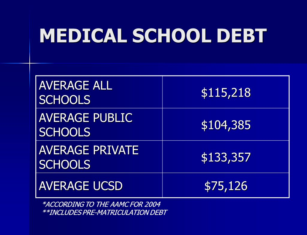 MEDICAL SCHOOL DEBT AVERAGE ALL SCHOOLS $115,218 AVERAGE PUBLIC SCHOOLS $104,385 AVERAGE PRIVATE SCHOOLS $133,357 AVERAGE UCSD $75,126 *ACCORDING TO THE AAMC FOR 2004 **INCLUDES PRE-MATRICULATION DEBT