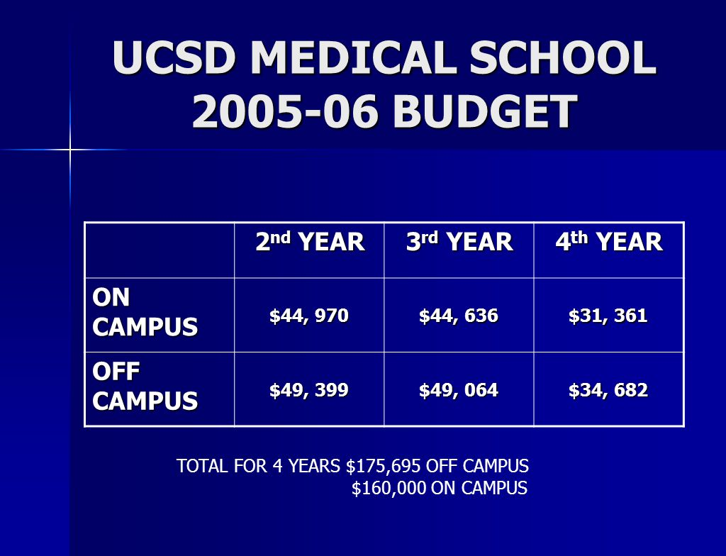 UCSD MEDICAL SCHOOL 2005-06 BUDGET 2 nd YEAR 3 rd YEAR 4 th YEAR ON CAMPUS $44, 970 $44, 636 $31, 361 OFF CAMPUS $49, 399 $49, 064 $34, 682 TOTAL FOR 4 YEARS $175,695 OFF CAMPUS $160,000 ON CAMPUS