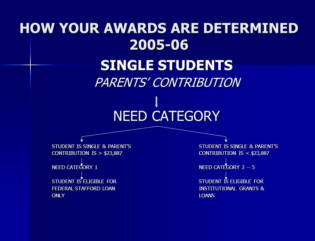 HOW YOUR AWARDS ARE DETERMINED 2005-06 SINGLE STUDENTS PARENTS' CONTRIBUTION NEED CATEGORY STUDENT IS SINGLE & PARENT'S STUDENT IS SINGLE & PARENT'S CONTRIBUTION IS > $23,887CONTRIBUTION IS $23,887CONTRIBUTION IS < $23,887 NEED CATEGORY 1NEED CATEGORY 2 -- 5 STUDENT IS ELIGIBLE FOR STUDENT IS ELIGIBLE FOR FEDERAL STAFFORD LOANINSTITUTIONAL GRANTS & ONLYLOANS