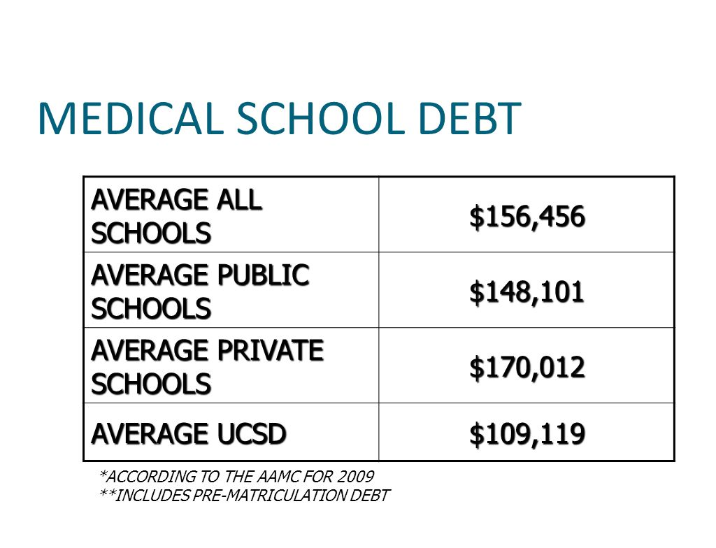 MEDICAL SCHOOL DEBT AVERAGE ALL SCHOOLS $156,456 AVERAGE PUBLIC SCHOOLS $148,101 AVERAGE PRIVATE SCHOOLS $170,012 AVERAGE UCSD $109,119 *ACCORDING TO THE AAMC FOR 2009 **INCLUDES PRE-MATRICULATION DEBT
