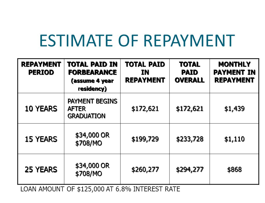 ESTIMATE OF REPAYMENT REPAYMENT PERIOD TOTAL PAID IN FORBEARANCE (assume 4 year residency) TOTAL PAID IN REPAYMENT TOTAL PAID OVERALL MONTHLY PAYMENT IN REPAYMENT 10 YEARS PAYMENT BEGINS AFTER GRADUATION $172,621$172,621$1,439 15 YEARS $34,000 OR $708/MO $199,729$233,728$1,110 25 YEARS $34,000 OR $708/MO $260,277$294,277$868 LOAN AMOUNT OF $125,000 AT 6.8% INTEREST RATE