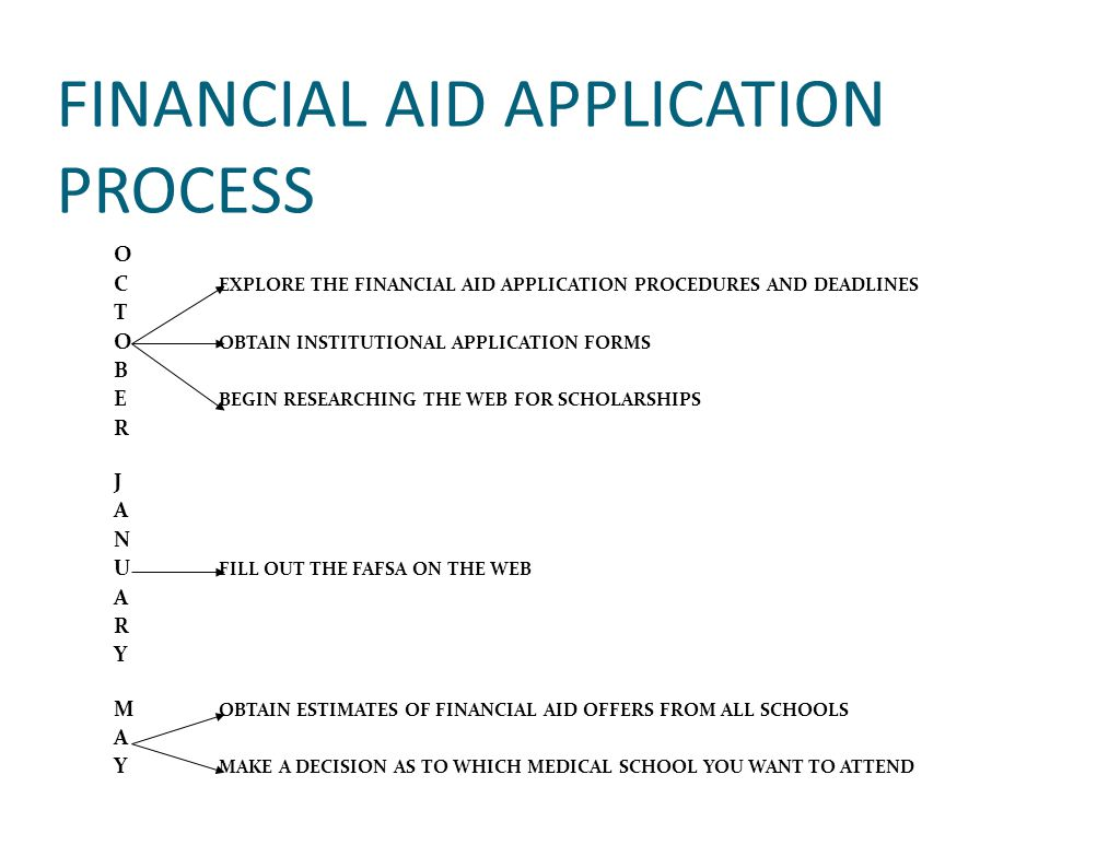 FINANCIAL AID APPLICATION PROCESS O C EXPLORE THE FINANCIAL AID APPLICATION PROCEDURES AND DEADLINES T O OBTAIN INSTITUTIONAL APPLICATION FORMS B E BE