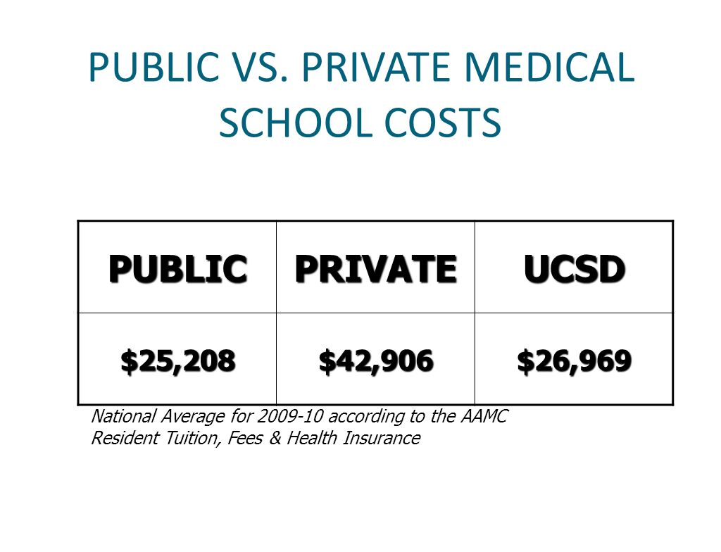 PUBLIC VS. PRIVATE MEDICAL SCHOOL COSTS PUBLICPRIVATEUCSD $25,208$42,906$26,969 National Average for 2009-10 according to the AAMC Resident Tuition, F