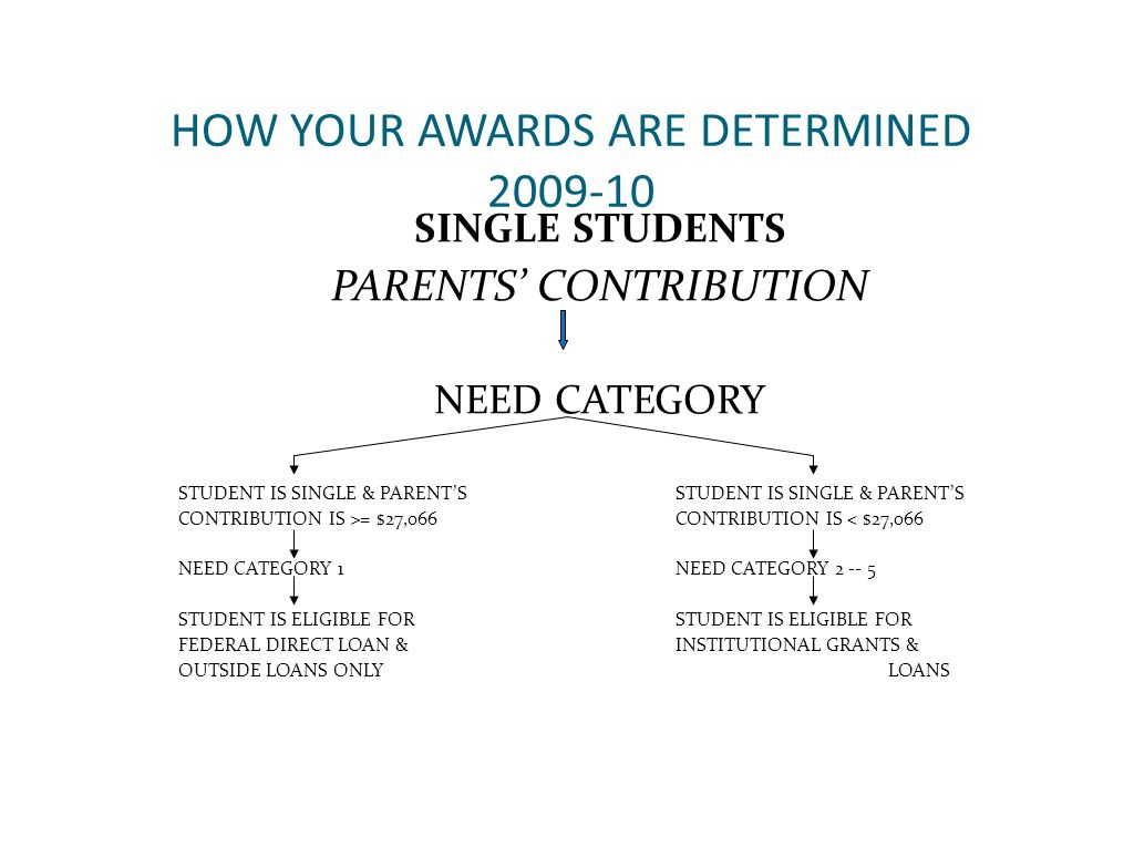 HOW YOUR AWARDS ARE DETERMINED 2009-10 SINGLE STUDENTS PARENTS' CONTRIBUTION NEED CATEGORY STUDENT IS SINGLE & PARENT'S CONTRIBUTION IS >= $27,066CONTRIBUTION IS < $27,066 NEED CATEGORY 1NEED CATEGORY 2 -- 5 STUDENT IS ELIGIBLE FOR FEDERAL DIRECT LOAN &INSTITUTIONAL GRANTS & OUTSIDE LOANS ONLYLOANS