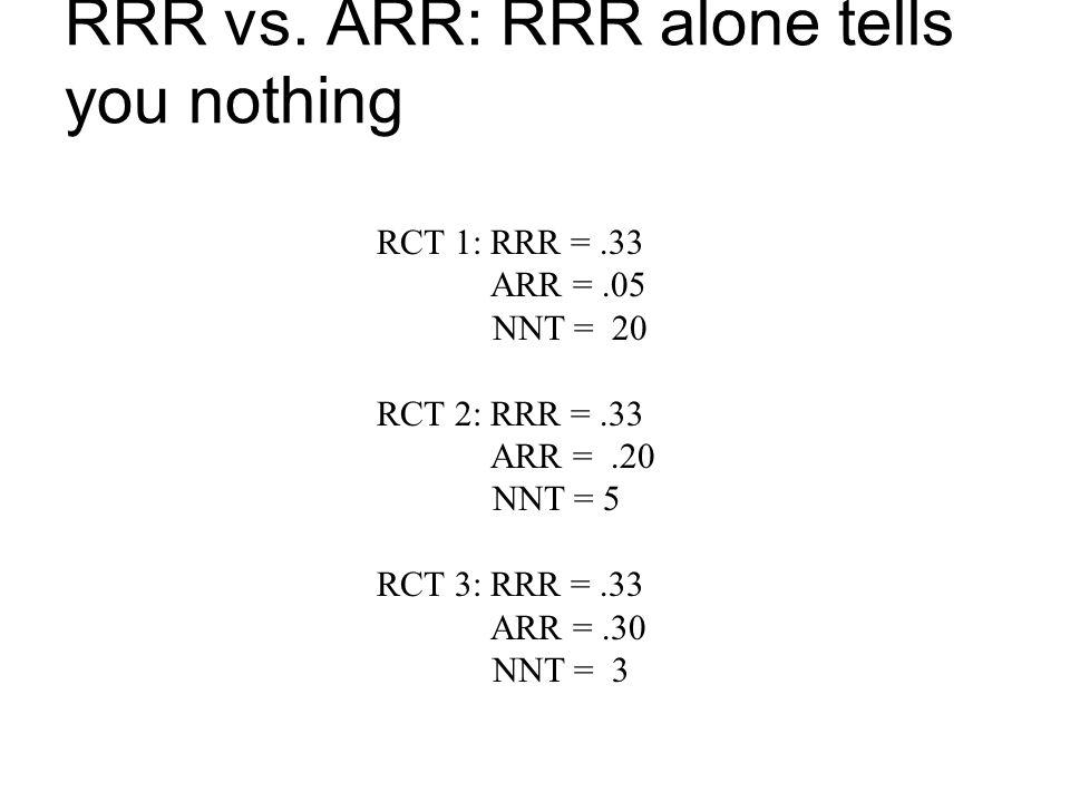 RRR vs. ARR: RRR alone tells you nothing RCT 1: RRR =.33 ARR =.05 NNT = 20 RCT 2: RRR =.33 ARR =.20 NNT = 5 RCT 3: RRR =.33 ARR =.30 NNT = 3