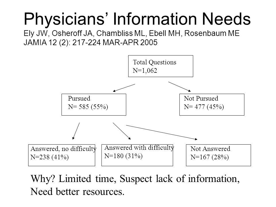 Physicians' Information Needs Ely JW, Osheroff JA, Chambliss ML, Ebell MH, Rosenbaum ME JAMIA 12 (2): 217-224 MAR-APR 2005 Total Questions N=1,062 Pur
