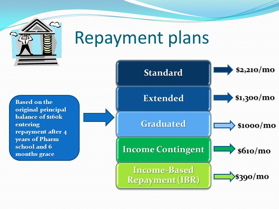 Repayment plans Standard Extended Graduated Income Contingent Income-Based Repayment (IBR) Based on the original principal balance of $160k entering repayment after 4 years of Pharm school and 6 months grace $2,210/mo $1,300/mo $1000/mo $610/mo $390/mo