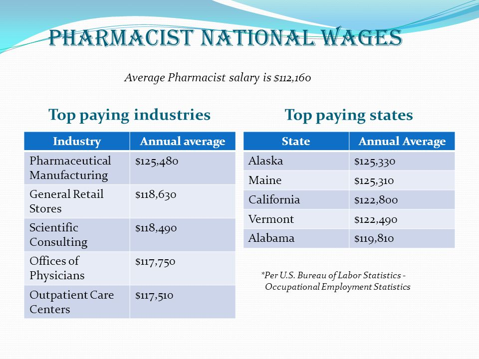Pharmacist national wages Top paying industries Top paying states IndustryAnnual average Pharmaceutical Manufacturing $125,480 General Retail Stores $118,630 Scientific Consulting $118,490 Offices of Physicians $117,750 Outpatient Care Centers $117,510 StateAnnual Average Alaska$125,330 Maine$125,310 California$122,800 Vermont$122,490 Alabama$119,810 *Per U.S.