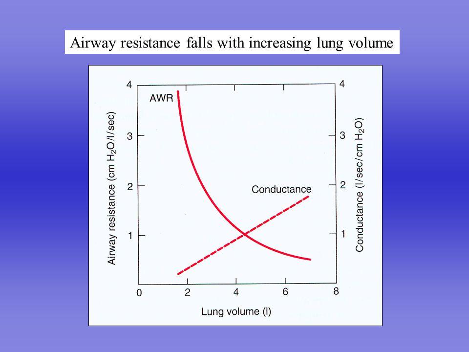 Flow – volume curves