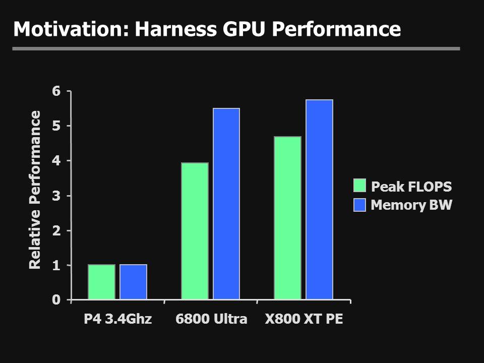Performance Results  Pentium 4 3Ghz CPU, 512KB L2 cache  12 GFLOPS peak compute  44.1GB/sec cache BW  Using sgemm routine from ATLAS package  NVIDIA  GeForce 5900 Ultra  GeForce 6800 Ultra  ATI  Radeon 9800 XT  Radeon X800 XT PE (prerelease 500Mhz mem / 500Mhz core clock)