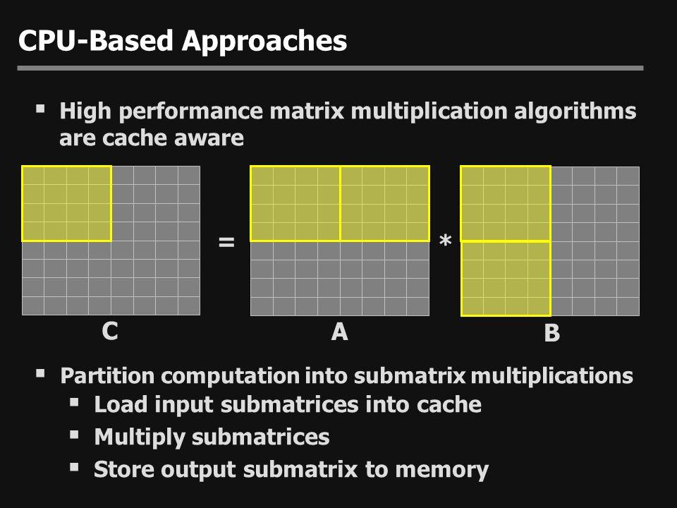 Method 1: Column Packed (CP) = Larsen & McAllister [SC2001] Moravansky [2003] * C A B 4 elements stored per texel 4x4 matrix by 4-vector multiplications x y z w