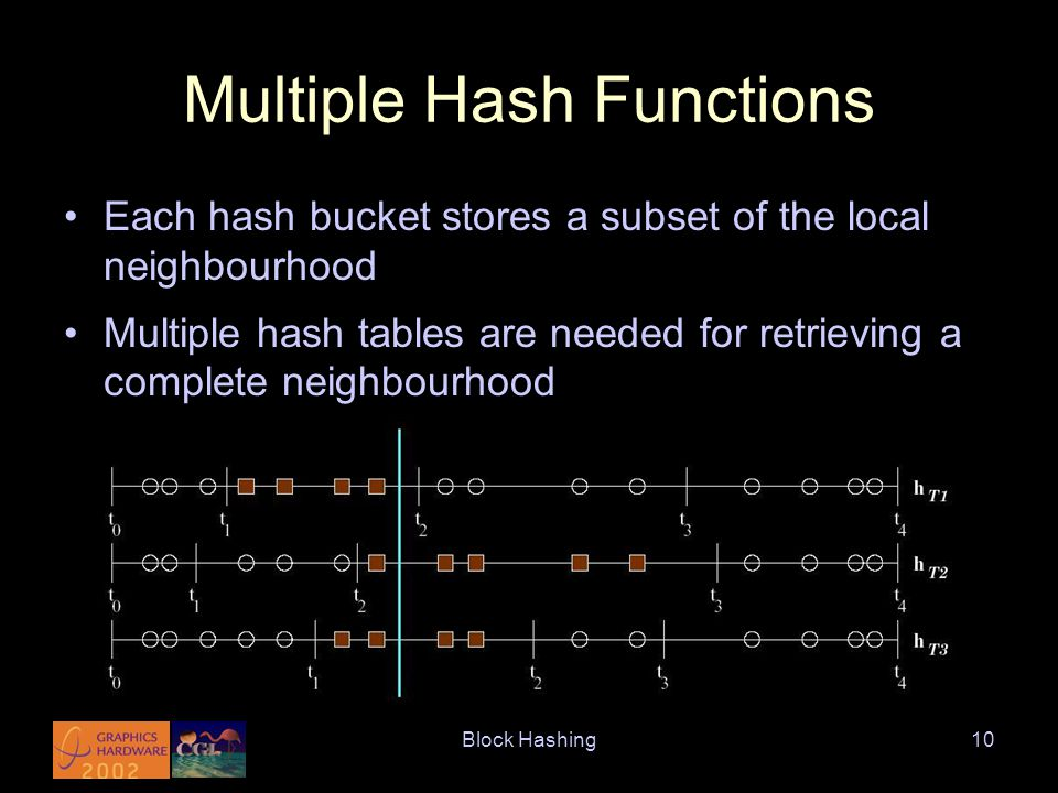 Block Hashing10 Multiple Hash Functions Each hash bucket stores a subset of the local neighbourhood Multiple hash tables are needed for retrieving a complete neighbourhood