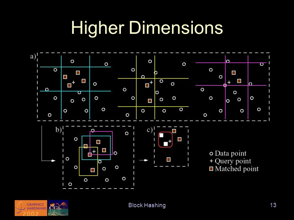 Block Hashing13 Higher Dimensions