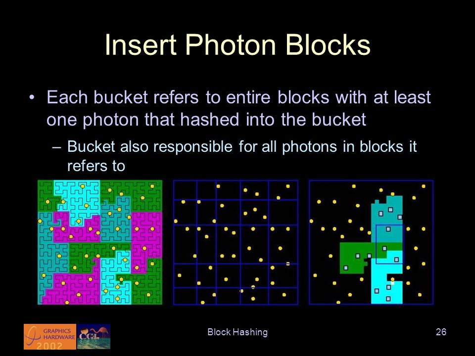Block Hashing26 Insert Photon Blocks Each bucket refers to entire blocks with at least one photon that hashed into the bucket –Bucket also responsible for all photons in blocks it refers to