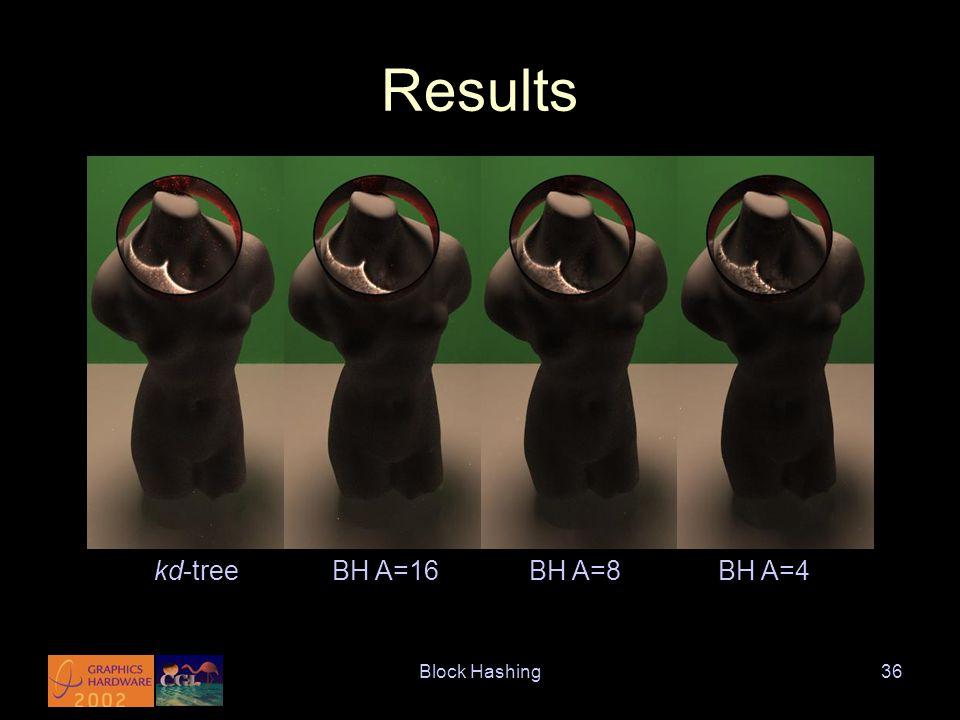 Block Hashing36 Results kd-treeBH A=16BH A=8BH A=4