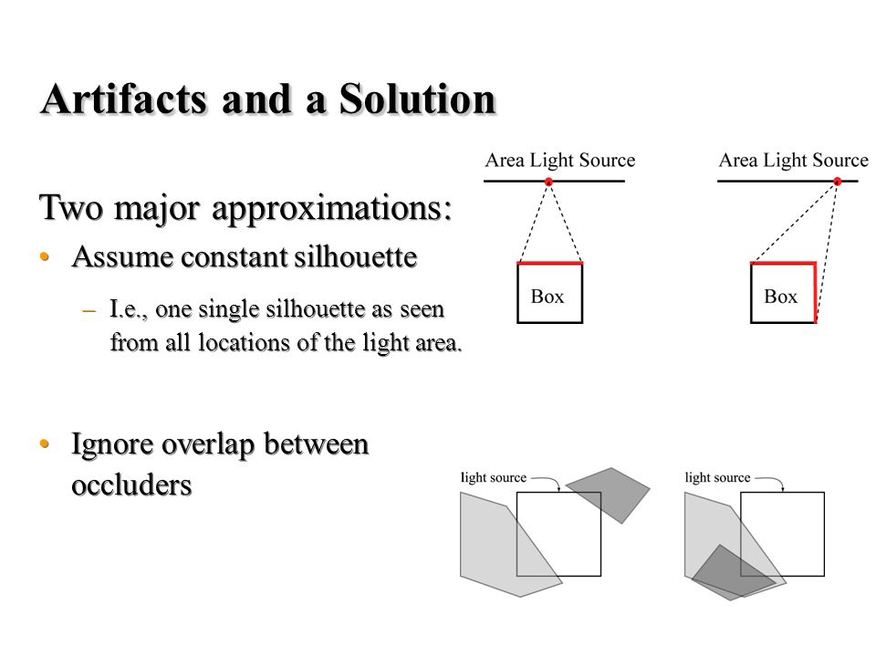 Artifacts and a Solution Two major approximations: Assume constant silhouette –I.e., one single silhouette as seen from all locations of the light area.