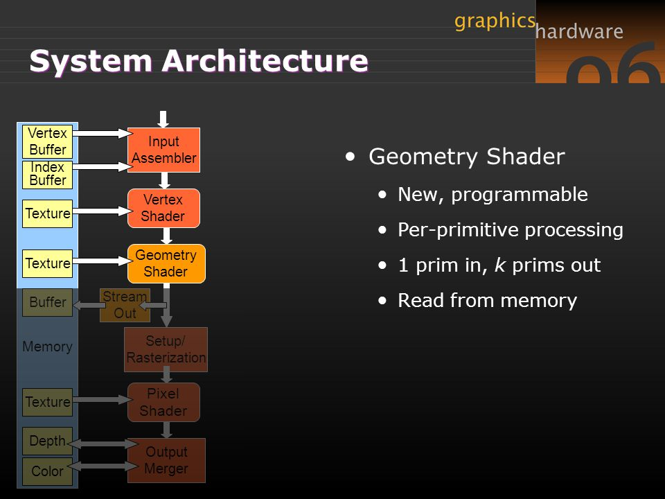 Vertex Shader Geometry Shader Pixel Shader Input Assembler Setup/ Rasterization Output Merger Stream Out Memory Vertex Buffer Texture Depth Texture Co