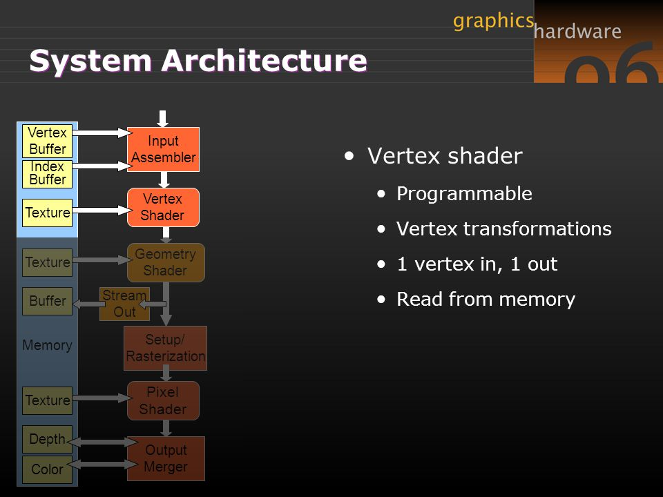 Vertex Shader Geometry Shader Pixel Shader Input Assembler Setup/ Rasterization Output Merger Stream Out Memory Vertex Buffer Texture Depth Texture Color Index Buffer System Architecture Geometry Shader New, programmable Per-primitive processing 1 prim in, k prims out Read from memory