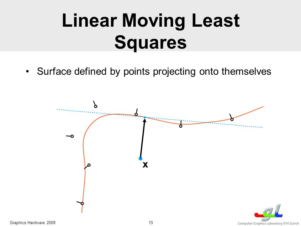 Linear Moving Least Squares Graphics Hardware 2008 15 x Surface defined by points projecting onto themselves