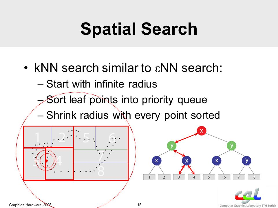 Spatial Search kNN search similar to  NN search: –Start with infinite radius –Sort leaf points into priority queue –Shrink radius with every point sorted Graphics Hardware 2008 18
