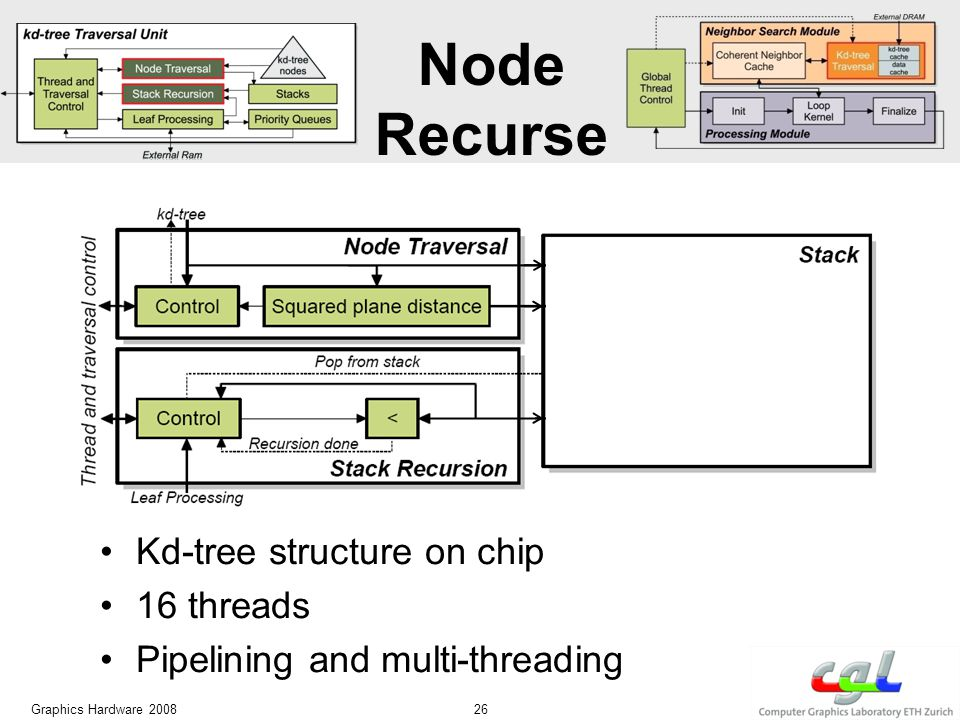 Graphics Hardware 2008 26 Kd-tree structure on chip 16 threads Pipelining and multi-threading Node Recurse