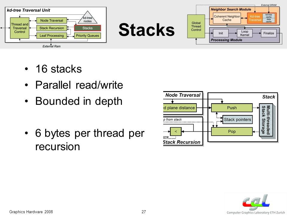 Stacks 16 stacks Parallel read/write Bounded in depth 6 bytes per thread per recursion Graphics Hardware 2008 27
