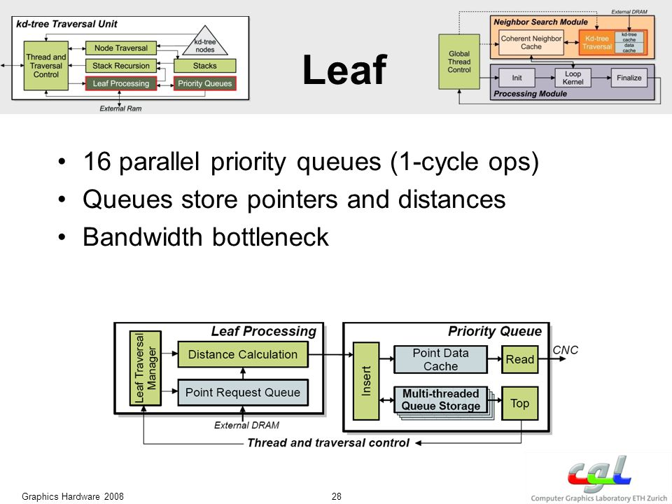 Leaf 16 parallel priority queues (1-cycle ops) Queues store pointers and distances Bandwidth bottleneck Graphics Hardware 2008 28