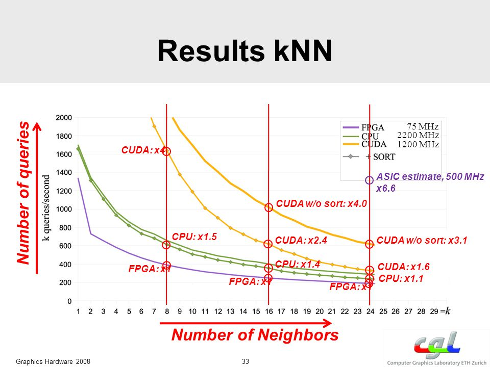 Results kNN Graphics Hardware 2008 33 CUDA: x4 CPU: x1.5 FPGA: x1 CUDA: x2.4 CPU: x1.4 FPGA: x1 CUDA w/o sort: x4.0 CUDA: x1.6 CPU: x1.1 FPGA: x1 CUDA w/o sort: x3.1 75 MHz 1200 MHz 2200 MHz Number of Neighbors Number of queries ASIC estimate, 500 MHz x6.6