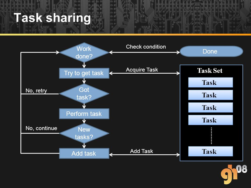 Task sharing Work done. Try to get task New tasks.