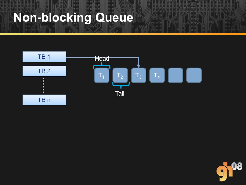 Non-blocking Queue T1T1 T2T2 T3T3 T4T4 TB 1 TB 2 TB 1 TB 2 TB n Head Tail