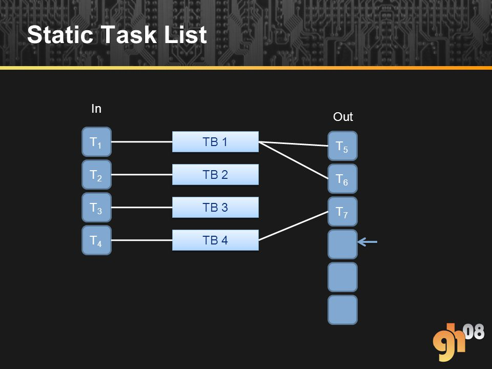 Static Task List T1T1 T2T2 T3T3 T4T4 T5T5 T6T6 T7T7 In Out TB 1 TB 2 TB 3 TB 4