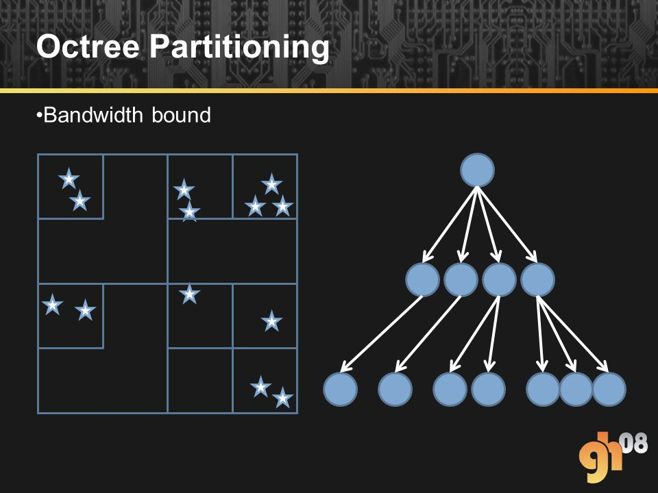 Octree Partitioning Bandwidth bound